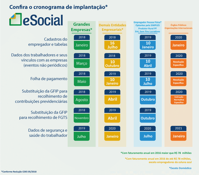 Cronograma eSocial Out 2018